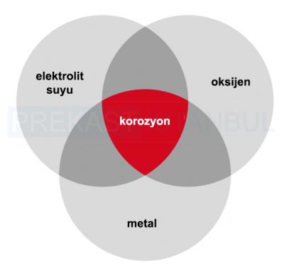 korozyon oksijen metal elektrolit suyu