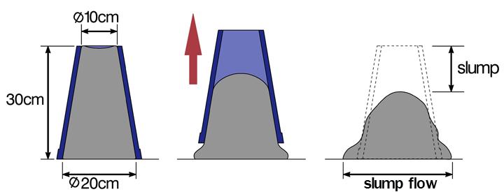 betonun işlenebilirliği